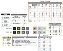 Turning Insert Identification Chart 21 Accurate Iso Insert Chart