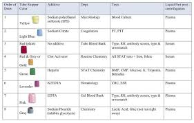Phlebotomy Order Of Draw And Additives Chart Phlebotomy Tubes And Tests Chart Phlebotomy Tubes Extras