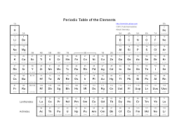 periodic table with names symbols and charges elcho table