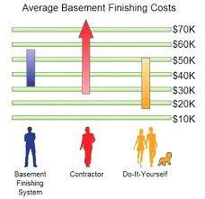 Cost To Finish Drywall Per Square Foot Bikerbear Co