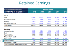 Equal Balance Chart What Are Retained Earnings Guide Formula And Examples