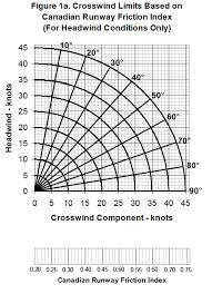 Wind Correction Chart G450 Crosswinds