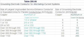 Nec Grounding Chart 11 Up To Date Wiring Table