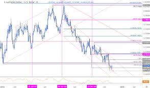 Aussie Dollar Chart Australian Dollar Price Chart Aussie Defends August Low