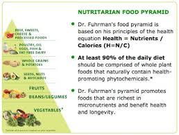 Nutrient Density Drfuhrman Com