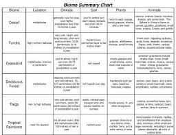 Fill In The Chart With Information About Each Biome Biome Summary Chart Biomes Earth Space Science Science