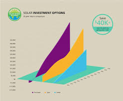 Austin Air Comparison Chart Solar Panels For Austin Homes Tax Incentives Prices Savings