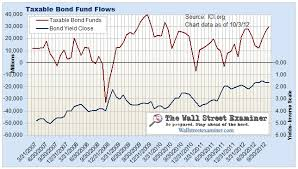 Mutual Fund Flow Chart Mutual Fund And Money Market Fund Flows Charts The Wall