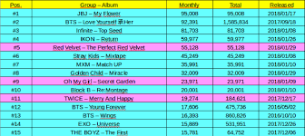 Gaon Chart Album Sales 2018 Sales Top 15 Kpop Group Album Sold On Gaon Chart In January
