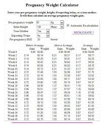 Lady Weight Chart Paradigmatic Baby Weight Gain Calculator Pregnant Lady