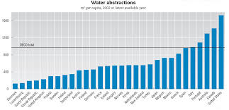Water Usage Chart Canadas Water Consumption H2o Ideas Action For