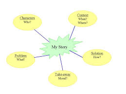 writing a story using a mind map grade english math  writing a story using a mind map grade 6 english math science english homeschool afterschool tutoring lessons worksheets quizzes trivia