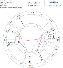 Posts Articles Luminaire Astrology