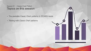 Classic Chart Patterns Poster Classic Patterns Strategy In Pforex Assist Technical