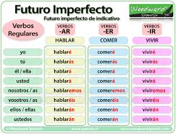 El Futuro Imperfecto Del Indicativo Spanish Future Tense