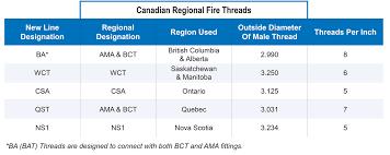 fire hose thread dimensions