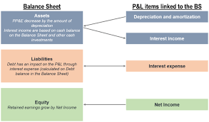 balance sheet vs income statement coaching assembly