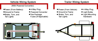 four wire trailer diagram wiring diagram schematics baudetails troubleshooting 4 and 5 way wiring installations etrailer com