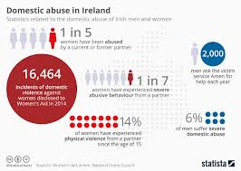 Chart Domestic Abuse In Ireland Statista