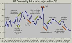 Historical Commodity Charts Historical Commodity Price Charts September 2019
