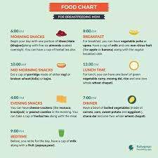 Diet Chart For Weight Loss After C Section Diet Chart For Weight Loss After C Section Www