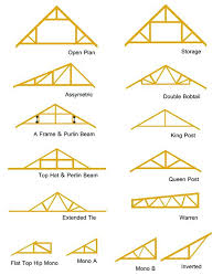 pitch of a roof roof truss design types pitched roof with flat section