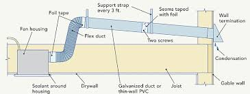 bathroom fan ducting. Terminate Attic Ductwork At A Gable Wall (first Choice) Or Roof (second Choice)\u2014never In Attics Soffits. Heating Climates, Insulate The Ducts To Bathroom Fan Ducting R