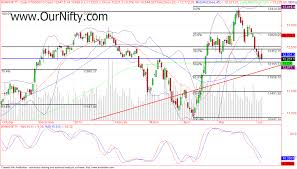 Bank Nifty Yesterday Chart Bank Nifty Closed At A Crucial Decision Area Our Trading