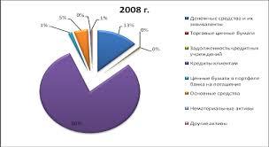 Курсовая работа Анализ прибыли и рентабельности банка Динамику структурных изменений активов банка отображаем графически на рисунках 2 5 1и 2 5 2