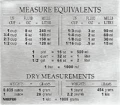 Norpro 3062 Stainless Steel Measure Equivalents Chart Magnet