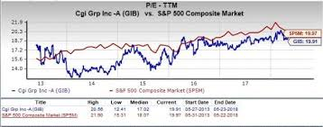 Cgi Stock Chart Is Cgi Group A Great Stock For Value Investors Nasdaq