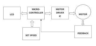 speed control of dc motor using pid method engineersgarage dc motor