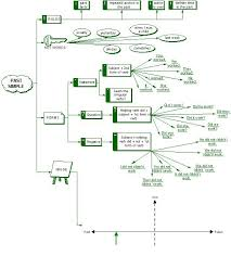 Flow Chart Based On Tenses Past Simple English Grammar Learn English Grammar Learn