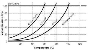 Vapor Pressure Chart Diagram Quizlet