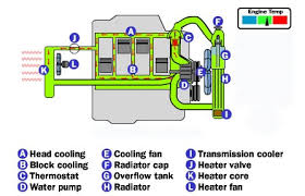 Coolant Flow Chart Cooling System Radiator Cap Freeautomechanic