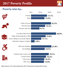 2017 Federal Poverty Level Chart Pdf Oklahoma Poverty Profile Oklahoma Policy Institute