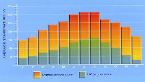 Cyprus Weather Chart Paphos Apartment Cyprus