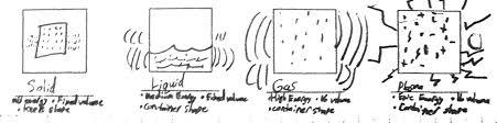 Empty Frayer Model Sixth Grade Lesson States Of Matter Goop Investigation