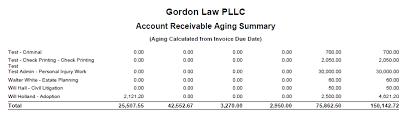 Account Receivable Aging Report Account Receivable Summary Report Cosmolex