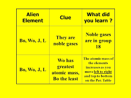 Noble gases are in group 18 Wo has greatest atomic mass, Bo the ...