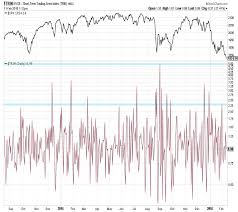 Trin Chart Weekly Stock Market Outlook Investor Pessimism Lingers