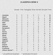 Classifica serie A – Wuoow