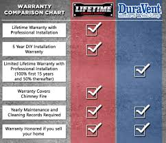 Chimney Liner Chart Chimney Liner Warranties Northline Express