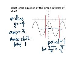 write equations of trig functions from graph