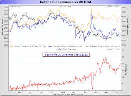 Indian Gold Prices Vs Us Gold Prices Goldbroker Com