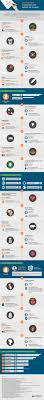 here s why famous authors chose their fake s the huffington post pen infographic