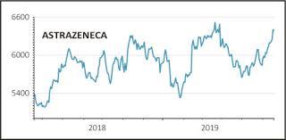 Why Astrazeneca Has Been Giving Glaxosmithkline A Stock