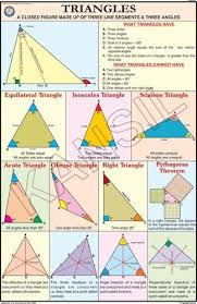 Full Color Chart Triangels For Mathematics Chart