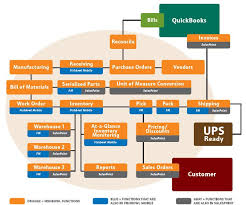 Warehouse Management Process Flow Chart Ppt Fishbowl Inventory Management Flow Chart Fishbowl