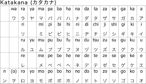 7 Facts You Probably Didnt Know About Katakana A Japanese